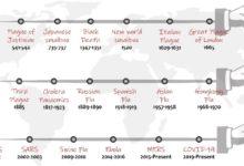 Photo of Pandemics Insight – Antonine Plague to COVID-19