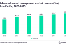 Photo of APAC advanced wound management market to witness 7 per cent growth through 2025: GlobalData